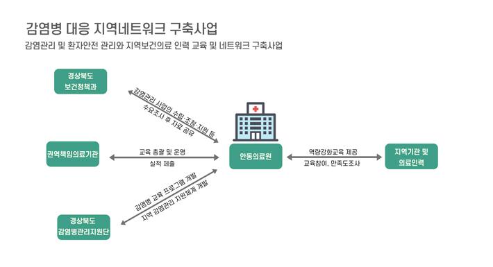 9p-공공보건의료-협력체계-구축사업-(4).jpg